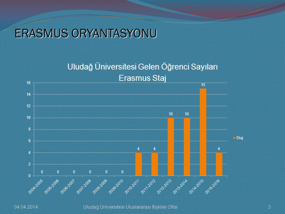ERASMUS ORYANTASYONU Uludağ Üniversitesi Gelen Öğrenci Sayıları Erasmus Staj 04.04.20143Uludağ Üniversitesi Uluslararası İlişkiler Ofisi