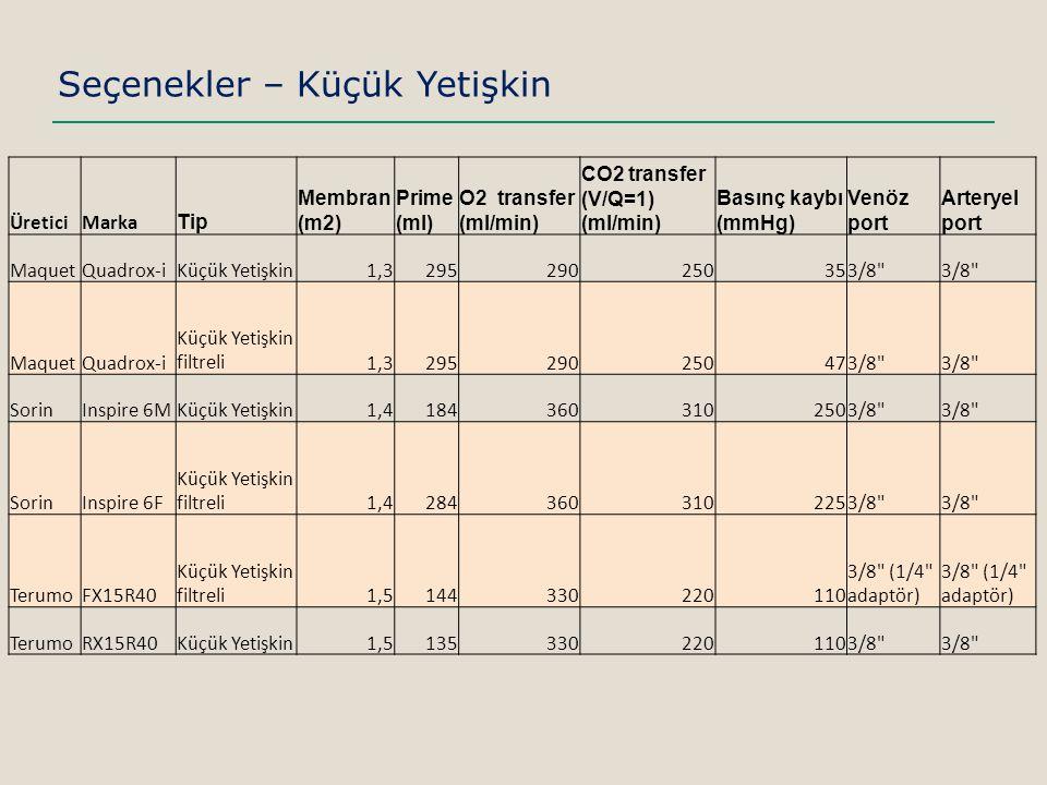 Seçenekler – Küçük Yetişkin ÜreticiMarka Tip Membran (m2) Prime (ml) O2 transfer (ml/min) CO2 transfer (V/Q=1) (ml/min) Basınç kaybı (mmHg) Venöz port Arteryel port MaquetQuadrox-iKüçük Yetişkin1,3295290250353/8 MaquetQuadrox-i Küçük Yetişkin filtreli1,3295290250473/8 SorinInspire 6MKüçük Yetişkin1,41843603102503/8 SorinInspire 6F Küçük Yetişkin filtreli1,42843603102253/8 TerumoFX15R40 Küçük Yetişkin filtreli1,5144330220110 3/8 (1/4 adaptör) TerumoRX15R40Küçük Yetişkin1,51353302201103/8