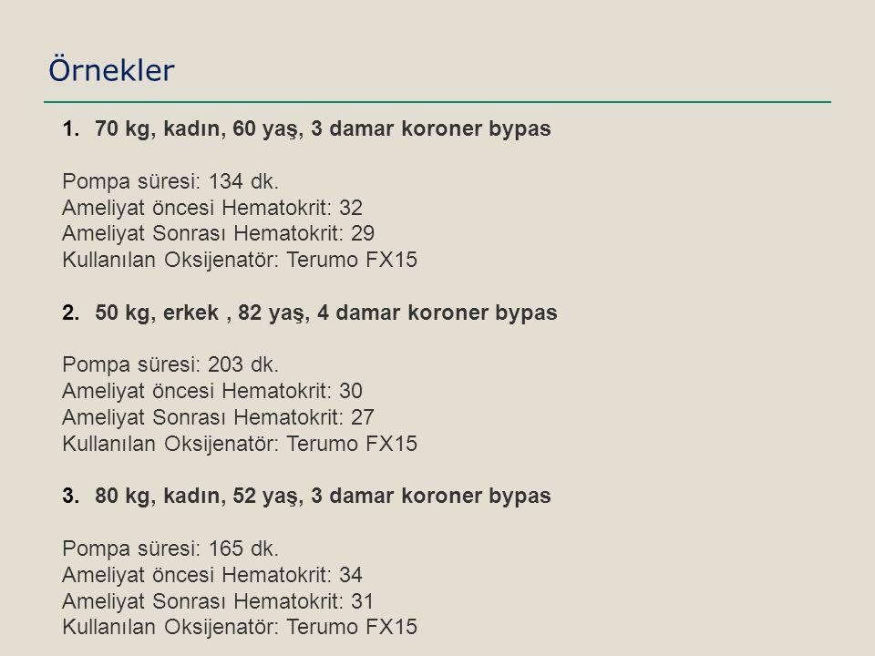 Örnekler 1.70 kg, kadın, 60 yaş, 3 damar koroner bypas Pompa süresi: 134 dk.