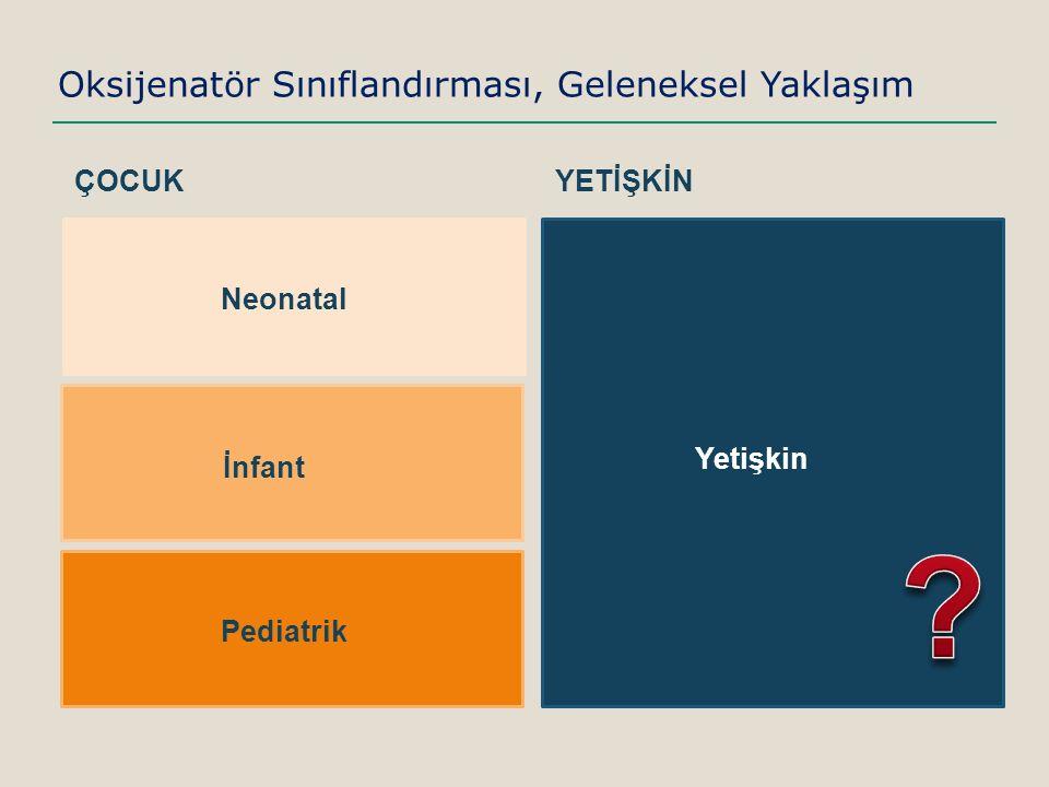 Sosyal Güvenlik Kurumu sınıflandırması: Başka Bir Bakış Açısı: Geri Ödeme İnfant Oksijenatör 600 ₺ İnfant Arterial Filtreli Oksijenatör 1.085 ₺ Pediarik Oksijenatör 549 ₺ Pediatrik Arteryal Filtreli Oksijenatör 1.085 ₺ Yetişkin Oksijenatör 319 ₺ Yetişkin Arterial Filtreli Oksijenatör 320 ₺ SGK, paket fiyat uygulaması nedeni ile ürün bazında ödeme yapmamakta ve hasta tipi – oksiijenatör seçimi ile ilgili bir stadart uygulamamaktadır.
