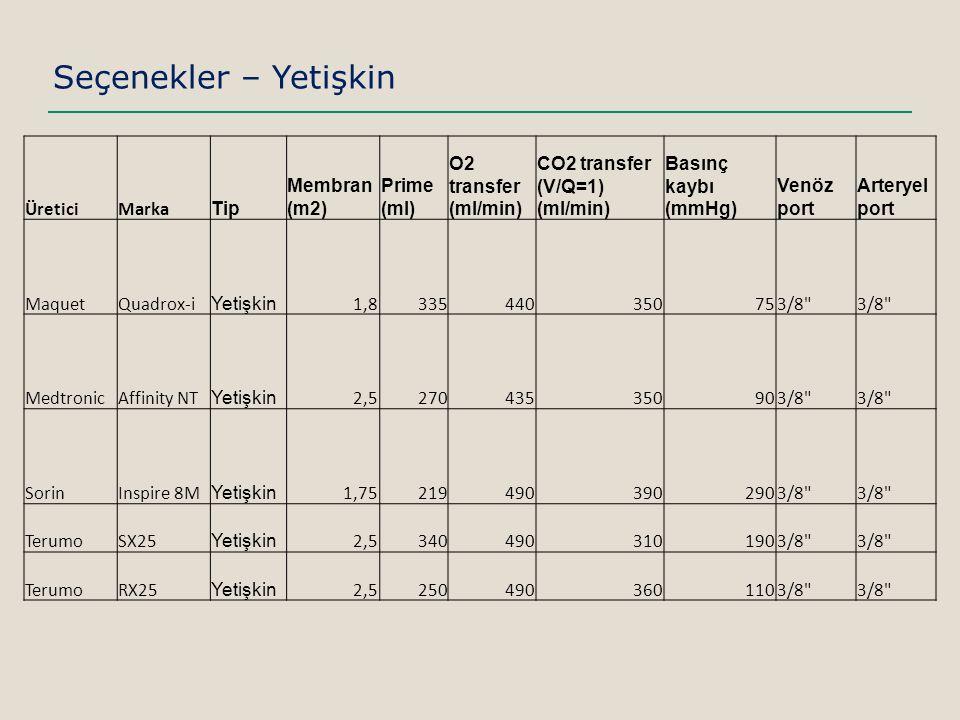 Seçenekler – Yetişkin ÜreticiMarka Tip Membran (m2) Prime (ml) O2 transfer (ml/min) CO2 transfer (V/Q=1) (ml/min) Basınç kaybı (mmHg) Venöz port Arteryel port MaquetQuadrox-i Yetişkin 1,8335440350753/8 MedtronicAffinity NT Yetişkin 2,5270435350903/8 SorinInspire 8M Yetişkin 1,752194903902903/8 TerumoSX25 Yetişkin 2,53404903101903/8 TerumoRX25 Yetişkin 2,52504903601103/8
