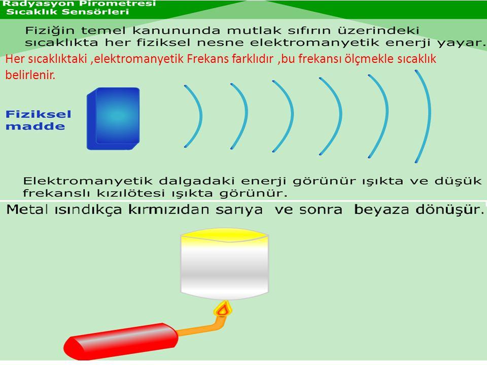 Her sıcaklıktaki,elektromanyetik Frekans farklıdır,bu frekansı ölçmekle sıcaklık belirlenir.
