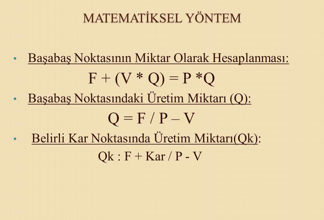 MATEMATİKSEL YÖNTEM Başabaş Noktasının Miktar Olarak Hesaplanması: F + (V * Q) = P *Q Başabaş Noktasındaki Üretim Miktarı (Q): Q = F / P – V Belirli K