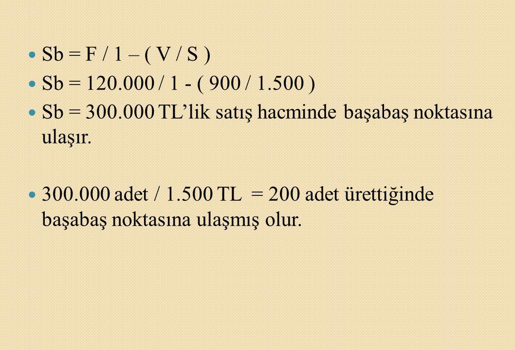 Sb = F / 1 – ( V / S ) Sb = 120.000 / 1 - ( 900 / 1.500 ) Sb = 300.000 TL'lik satış hacminde başabaş noktasına ulaşır. 300.000 adet / 1.500 TL = 200 a