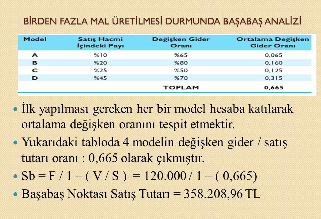 B İ RDEN FAZLA MAL ÜRET İ LMES İ DURMUNDA BAŞABAŞ ANAL İ Z İ İlk yapılması gereken her bir model hesaba katılarak ortalama değişken oranını tespit etm