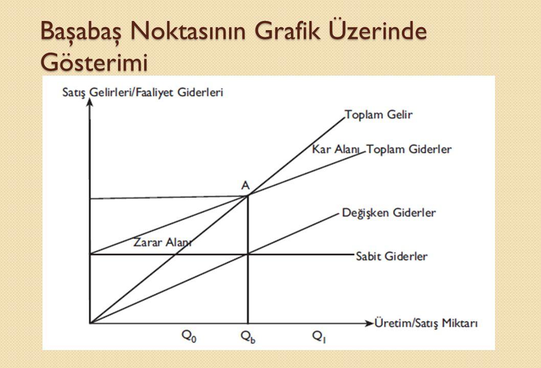 MATEMATİKSEL YÖNTEM Kara geçiş noktası, toplam giderlerle toplam gelirlerin eşit olduğu üretim düzeyini ifade eder.