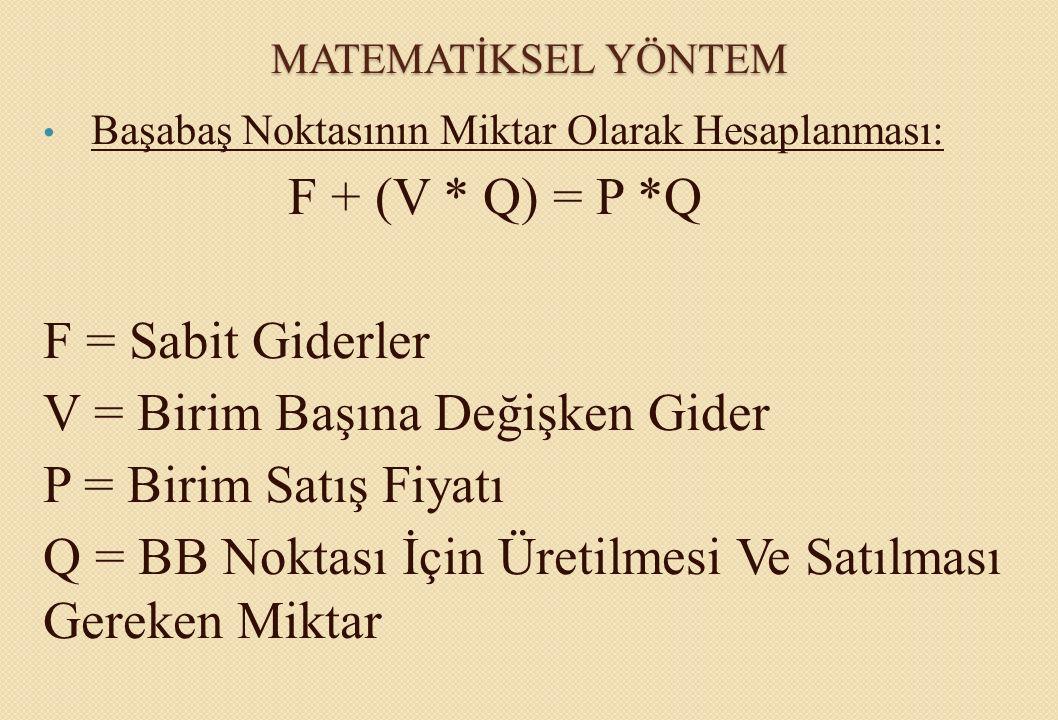 MATEMATİKSEL YÖNTEM Başabaş Noktasının Miktar Olarak Hesaplanması: F + (V * Q) = P *Q Başabaş Noktasındaki Üretim Miktarı (Q): Q = F / P – V F = Sabit Giderler V = Birim Başına Değişken Gider P = Birim Satış Fiyatı