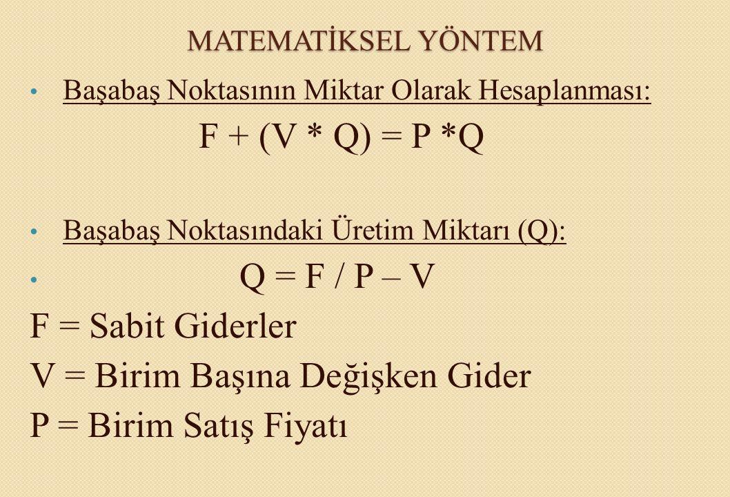MATEMATİKSEL YÖNTEM Başabaş Noktasının Miktar Olarak Hesaplanması: F + (V * Q) = P *Q Başabaş Noktasındaki Üretim Miktarı (Q): Q = F / P – V Belirli Kar Noktasında Üretim Miktarı(Qk): Qk : F + Kar / P - V