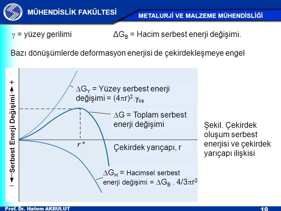 Prof. Dr. Hatem AKBULUT 10 MÜHENDİSLİK FAKÜLTESİ METALURJİ VE MALZEME MÜHENDİSLİĞİ Şekil. Çekirdek oluşum serbest enerjisi ve çekirdek yarıçapı ilişki