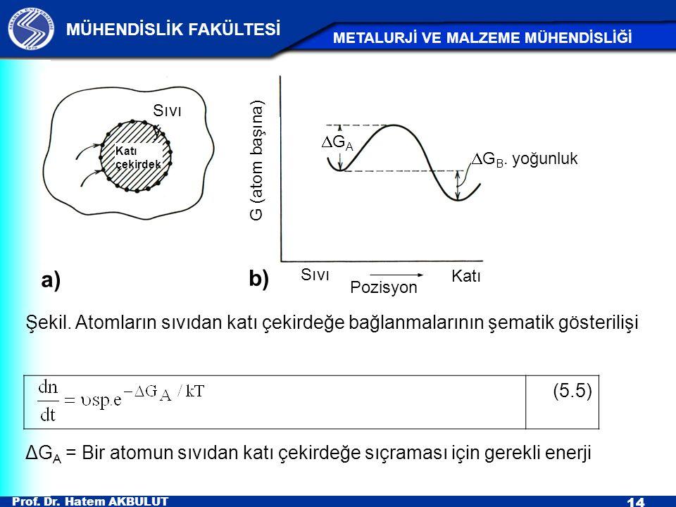 Prof. Dr. Hatem AKBULUT 14 MÜHENDİSLİK FAKÜLTESİ METALURJİ VE MALZEME MÜHENDİSLİĞİ Şekil. Atomların sıvıdan katı çekirdeğe bağlanmalarının şematik gös