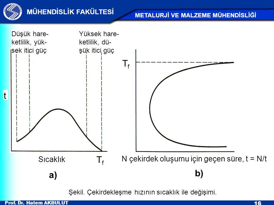 Prof. Dr. Hatem AKBULUT 16 MÜHENDİSLİK FAKÜLTESİ METALURJİ VE MALZEME MÜHENDİSLİĞİ Şekil. Çekirdekleşme hızının sıcaklık ile değişimi. N çekirdek oluş