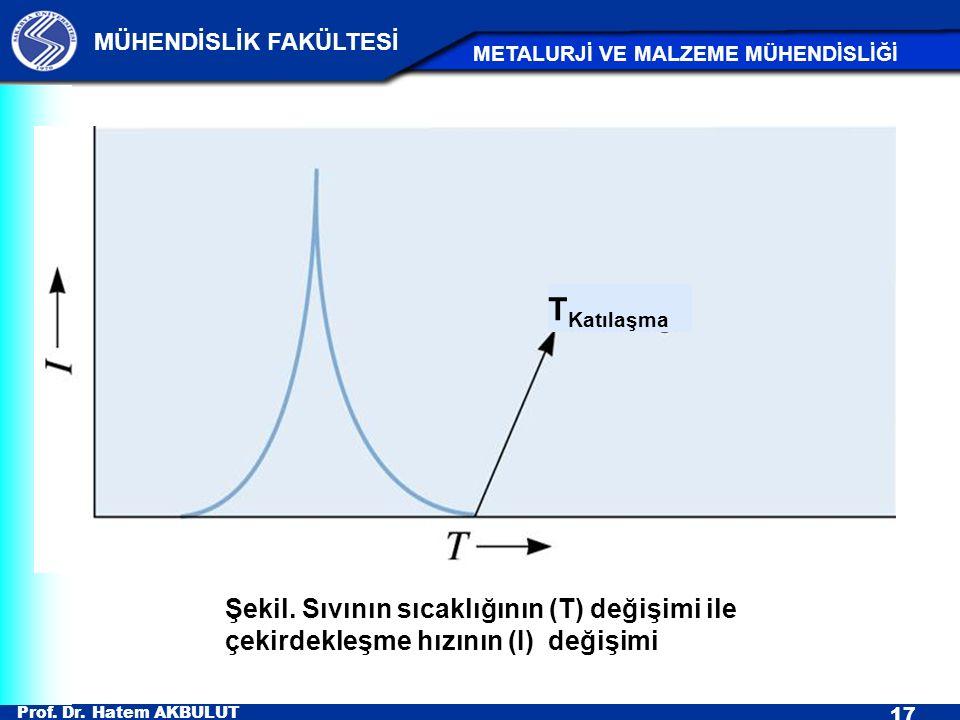 Prof. Dr. Hatem AKBULUT 17 MÜHENDİSLİK FAKÜLTESİ METALURJİ VE MALZEME MÜHENDİSLİĞİ Şekil. Sıvının sıcaklığının (T) değişimi ile çekirdekleşme hızının