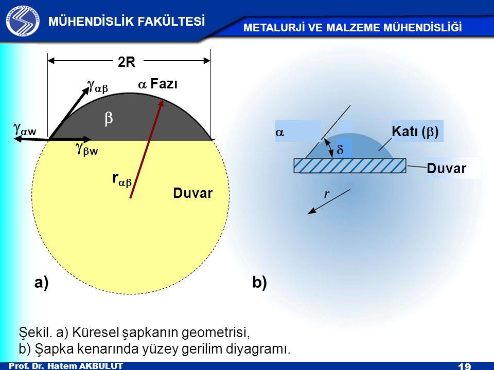 Prof. Dr. Hatem AKBULUT 19 MÜHENDİSLİK FAKÜLTESİ METALURJİ VE MALZEME MÜHENDİSLİĞİ    Katı (  ) Duvar  b) Şekil. a) Küresel şapkanın geometrisi,