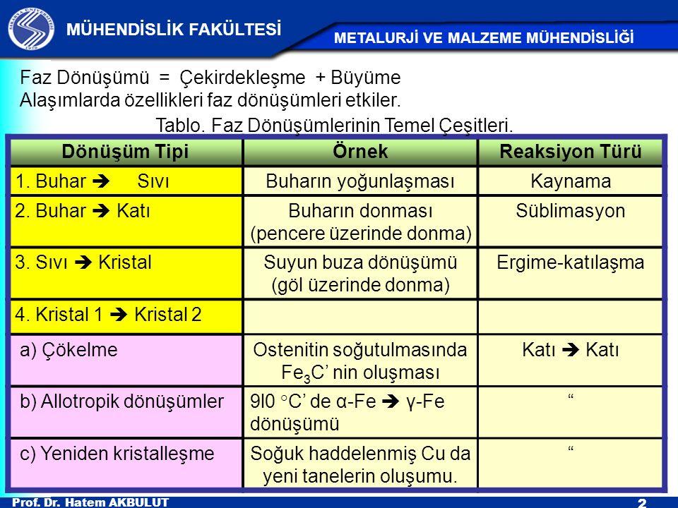 Prof. Dr. Hatem AKBULUT 2 MÜHENDİSLİK FAKÜLTESİ METALURJİ VE MALZEME MÜHENDİSLİĞİ Dönüşüm TipiÖrnekReaksiyon Türü 1. Buhar  SıvıBuharın yoğunlaşmasıK