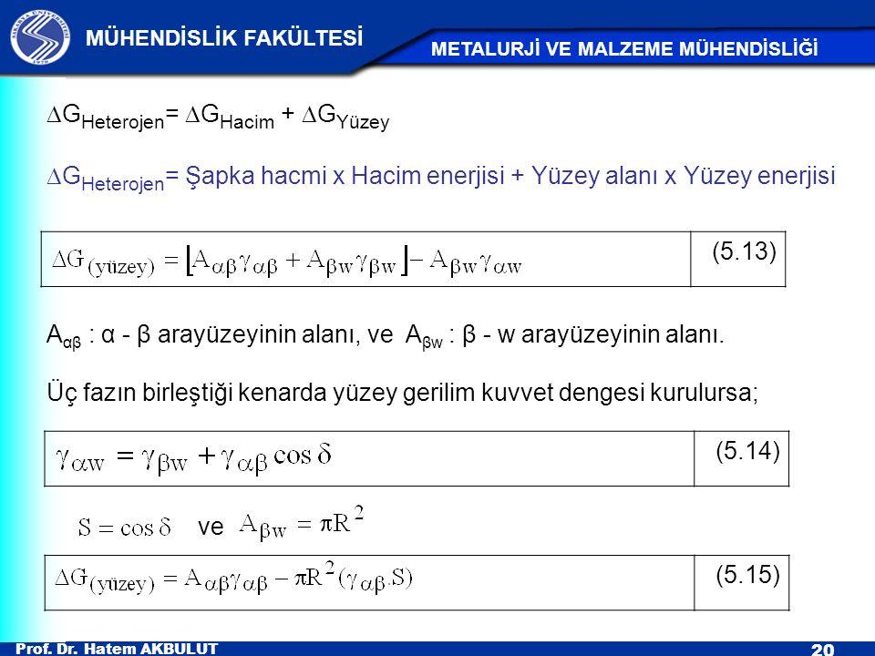 Prof. Dr. Hatem AKBULUT 20 MÜHENDİSLİK FAKÜLTESİ METALURJİ VE MALZEME MÜHENDİSLİĞİ (5.13) (5.14) A αβ : α - β arayüzeyinin alanı, ve A βw : β - w aray