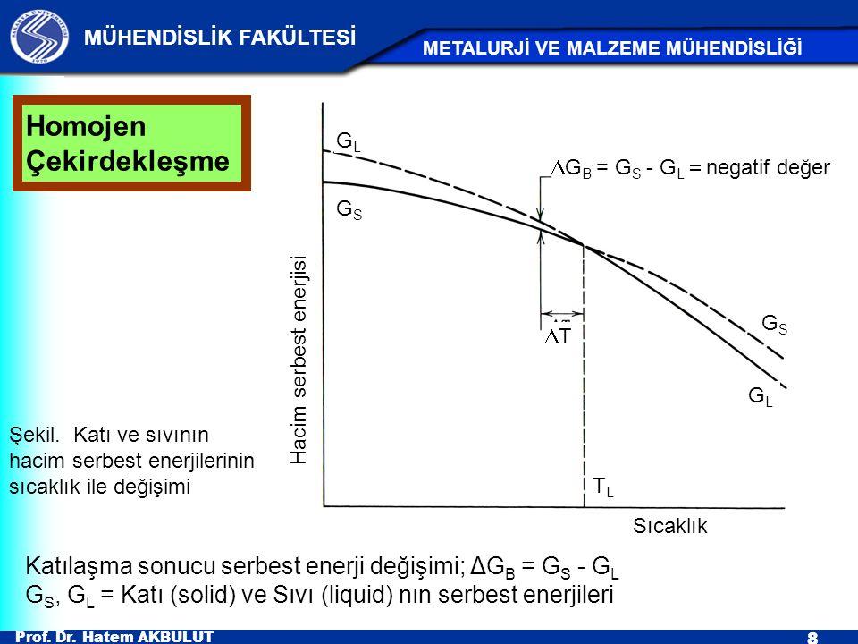 Prof. Dr. Hatem AKBULUT 8 MÜHENDİSLİK FAKÜLTESİ METALURJİ VE MALZEME MÜHENDİSLİĞİ Homojen Çekirdekleşme Katılaşma sonucu serbest enerji değişimi; ΔG B
