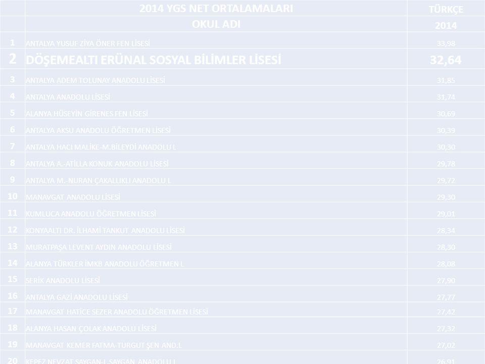 2014 YGS NET ORTALAMALARI TÜRKÇE OKUL ADI 2014 1 ANTALYA YUSUF ZİYA ÖNER FEN LİSESİ33,98 2 DÖŞEMEALTI ERÜNAL SOSYAL BİLİMLER LİSESİ32,64 3 ANTALYA ADEM TOLUNAY ANADOLU LİSESİ31,85 4 ANTALYA ANADOLU LİSESİ31,74 5 ALANYA HÜSEYİN GİRENES FEN LİSESİ30,69 6 ANTALYA AKSU ANADOLU ÖĞRETMEN LİSESİ30,39 7 ANTALYA HACI MALİKE-M.BİLEYDİ ANADOLU L30,30 8 ANTALYA A.-ATİLLA KONUK ANADOLU LİSESİ29,78 9 ANTALYA M.-NURAN ÇAKALLIKLI ANADOLU L29,72 10 MANAVGAT ANADOLU LİSESİ29,30 11 KUMLUCA ANADOLU ÖĞRETMEN LİSESİ29,01 12 KONYAALTI DR.