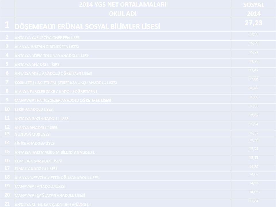 2014 YGS NET ORTALAMALARI SOSYAL OKUL ADI2014 1 DÖŞEMEALTI ERÜNAL SOSYAL BİLİMLER LİSESİ 27,23 2 ANTALYA YUSUF ZİYA ÖNER FEN LİSESİ 23,50 3 ALANYA HÜSEYİN GİRENES FEN LİSESİ 19,39 4 ANTALYA ADEM TOLUNAY ANADOLU LİSESİ 19,21 5 ANTALYA ANADOLU LİSESİ 18,73 6 ANTALYA AKSU ANADOLU ÖĞRETMEN LİSESİ 17,47 7 KORKUTELİ HACI ETHEM-ŞERİFE KAVUKÇU ANADOLU LİSESİ 17,06 8 ALANYA TÜRKLER İMKB ANADOLU ÖĞRETMEN L 16,88 9 MANAVGAT HATİCE SEZER ANADOLU ÖĞRETMEN LİSESİ 16,68 10 SERİK ANADOLU LİSESİ 16,53 11 ANTALYA GAZİ ANADOLU LİSESİ 15,82 12 ALANYA ANADOLU LİSESİ 15,54 13 GÜNDOĞMUŞ LİSESİ 15,37 14 FİNİKE ANADOLU LİSESİ 15,30 15 ANTALYA HACI MALİKE-M.BİLEYDİ ANADOLU L 15,21 16 KUMLUCA ANADOLU LİSESİ 15,17 17 ELMALI ANADOLU LİSESİ 14,86 18 ALANYA A.FEVZİ ALAETTİNOĞLU ANADOLU LİSESİ 14,62 19 MANAVGAT ANADOLU LİSESİ 14,56 20 MANAVGAT ÇAĞLAYAN ANADOLU LİSESİ 14,05 21 ANTALYA M.-NURAN ÇAKALLIKLI ANADOLU L 13,84