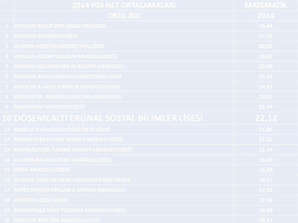 2014 YGS NET ORTALAMALARIMATEMATİK OKUL ADI2014 1ANTALYA YUSUF ZİYA ÖNER FEN LİSESİ34,44 2ANTALYA ANADOLU LİSESİ32,26 3ALANYA HÜSEYİN GİRENES FEN LİSESİ30,36 4ANTALYA ADEM TOLUNAY ANADOLU LİSESİ29,97 5ANTALYA HACI MALİKE-M.BİLEYDİ ANADOLU L26,98 6ANTALYA AKSU ANADOLU ÖĞRETMEN LİSESİ25,15 7ANTALYA A.-ATİLLA KONUK ANADOLU LİSESİ24,63 8ANTALYA M.-NURAN ÇAKALLIKLI ANADOLU L23,82 9MANAVGAT ANADOLU LİSESİ22,44 10DÖŞEMEALTI ERÜNAL SOSYAL BİLİMLER LİSESİ22,12 11KUMLUCA ANADOLU ÖĞRETMEN LİSESİ21,89 12MURATPAŞA LEVENT AYDIN ANADOLU LİSESİ21,82 13KONYAALTI DR.