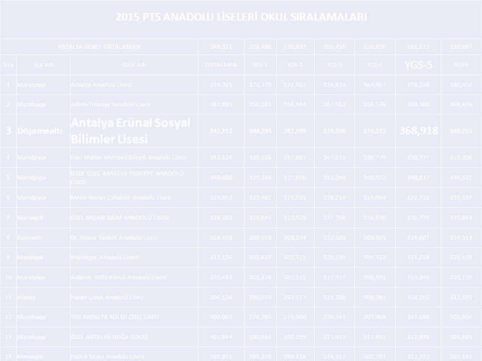 2015 PTS ANADOLU LİSELERİ OKUL SIRALAMALARI ANTALYA GENEL ORTALAMASI249,311228,486226,893269,456258,620261,623250,887 Sıraİlçe AdıOkul AdıORTALAMAYGS-1YGS-2YGS-3YGS-4 YGS-5 YGS-6 1MuratpaşaAntalya Anadolu Lisesi374,025373,179372,502374,821364,467378,228380,952 2MuratpaşaAdem-Tolunay Anadolu Lisesi362,895358,281356,344367,362356,576369,380369,426 3 Döşemealtı Antalya Erünal Sosyal Bilimler Lisesi 342,713304,793287,299379,766374,737 368,918 340,765 4MuratpaşaHacı Malike Mehmet Bileydi Anadolu Lisesi343,114338,526337,891347,511330,774350,777353,206 5Muratpaşa İSTEK ÖZEL ANTALYA YEDİTEPE ANADOLU LİSESİ 340,400329,184327,656351,249340,972348,817344,521 6MuratpaşaMetin-Nuran Çakallıklı Anadolu Lisesi325,892323,482321,535328,214314,049332,732335,337 7ManavgatÖZEL BAŞARI BİLİM ANADOLU LİSESİ326,201324,645322,529327,706316,690331,779333,854 8KonyaaltıDr.