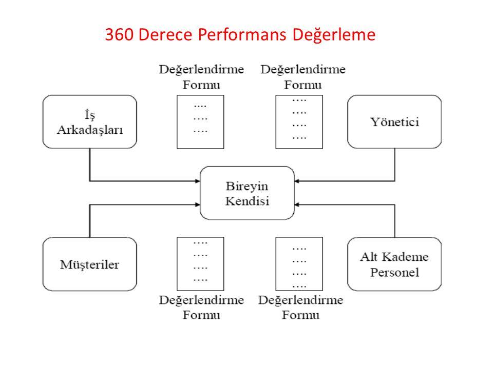 360 DERECE GERİ BİLDİRİM SİSTEMİ Avantajları: Çalışanın kendisinin güçlü ve zayıf yanlarını daha iyi görmesini sağlar Performansın iyileştirilmesine yönelik çok yönlü bir geri besleme sağlar (Öz farkındalığı sağlar).