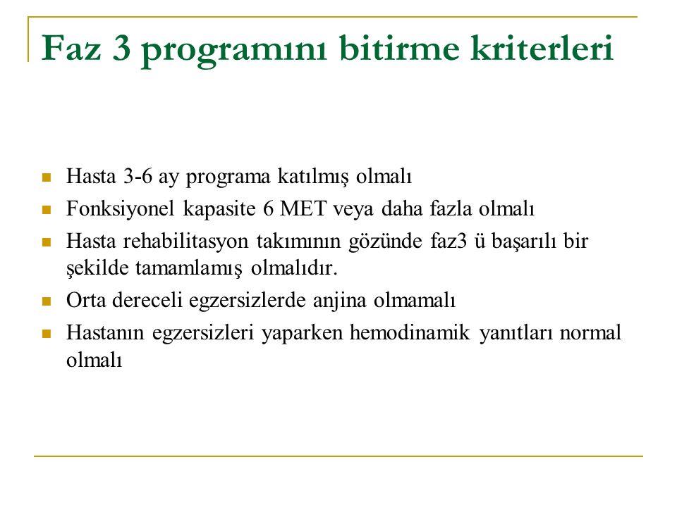 Faz 3 programını bitirme kriterleri Hasta 3-6 ay programa katılmış olmalı Fonksiyonel kapasite 6 MET veya daha fazla olmalı Hasta rehabilitasyon takımının gözünde faz3 ü başarılı bir şekilde tamamlamış olmalıdır.