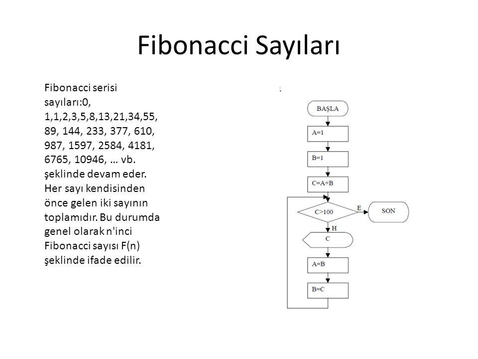 Fibonacci Sayıları Fibonacci serisi sayıları:0, 1,1,2,3,5,8,13,21,34,55, 89, 144, 233, 377, 610, 987, 1597, 2584, 4181, 6765, 10946, … vb. şeklinde de