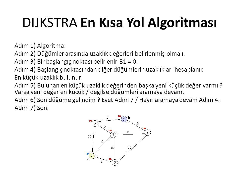 DIJKSTRA En Kısa Yol Algoritması Adım 1) Algoritma: Adım 2) Düğümler arasında uzaklık değerleri belirlenmiş olmalı. Adım 3) Bir başlangıç noktası beli