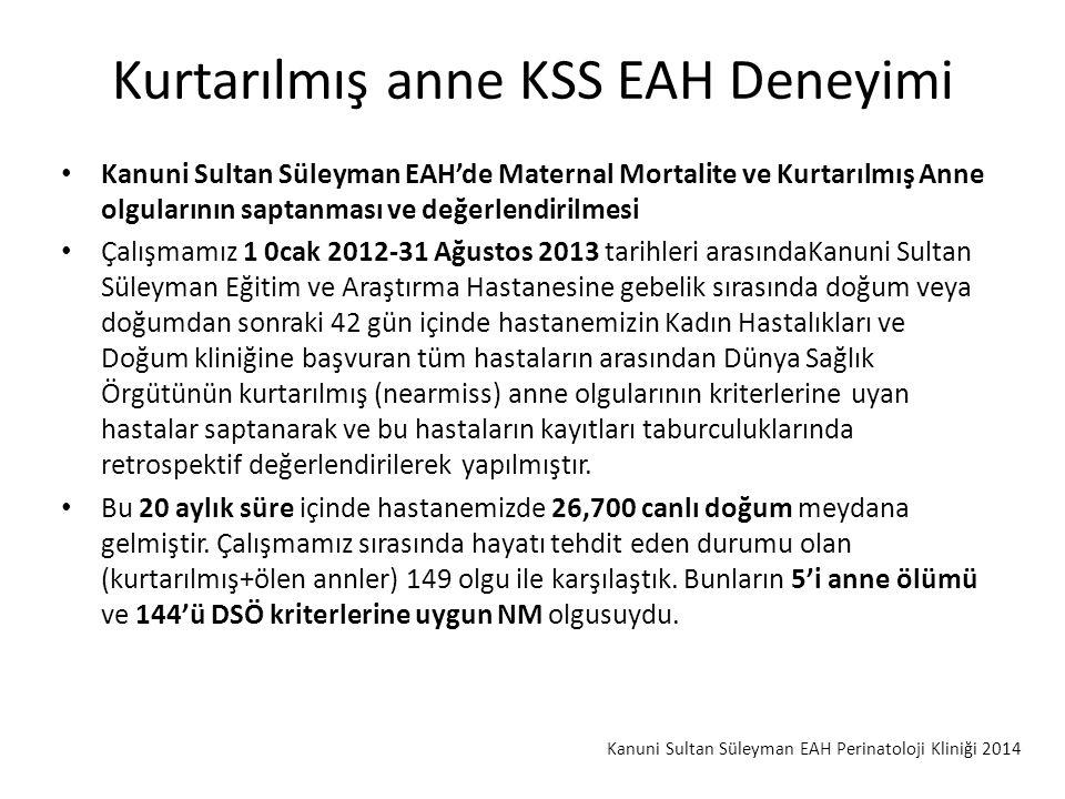 Kurtarılmış anne KSS EAH Deneyimi Kanuni Sultan Süleyman EAH'de Maternal Mortalite ve Kurtarılmış Anne olgularının saptanması ve değerlendirilmesi Çalışmamız 1 0cak 2012-31 Ağustos 2013 tarihleri arasındaKanuni Sultan Süleyman Eğitim ve Araştırma Hastanesine gebelik sırasında doğum veya doğumdan sonraki 42 gün içinde hastanemizin Kadın Hastalıkları ve Doğum kliniğine başvuran tüm hastaların arasından Dünya Sağlık Örgütünün kurtarılmış (nearmiss) anne olgularının kriterlerine uyan hastalar saptanarak ve bu hastaların kayıtları taburculuklarında retrospektif değerlendirilerek yapılmıştır.