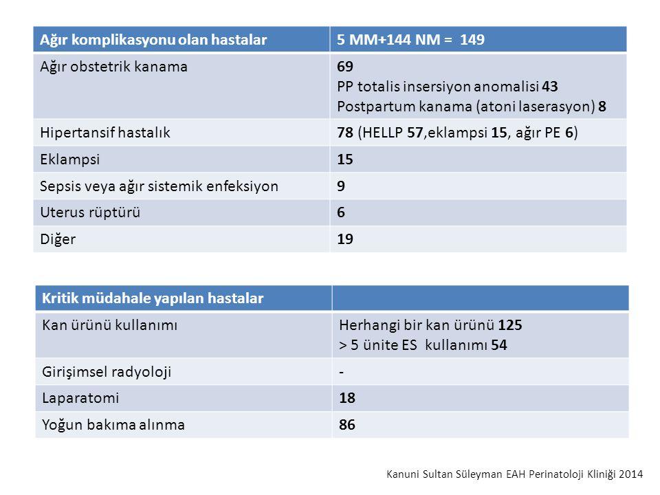 Ağır komplikasyonu olan hastalar5 MM+144 NM = 149 Ağır obstetrik kanama69 PP totalis insersiyon anomalisi 43 Postpartum kanama (atoni laserasyon) 8 Hipertansif hastalık78 (HELLP 57,eklampsi 15, ağır PE 6) Eklampsi15 Sepsis veya ağır sistemik enfeksiyon9 Uterus rüptürü6 Diğer19 Kritik müdahale yapılan hastalar Kan ürünü kullanımıHerhangi bir kan ürünü 125 > 5 ünite ES kullanımı 54 Girişimsel radyoloji- Laparatomi18 Yoğun bakıma alınma86 Kanuni Sultan Süleyman EAH Perinatoloji Kliniği 2014
