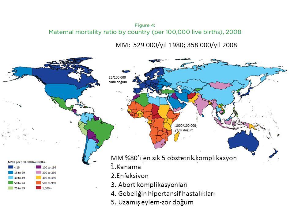 MM: 529 000/yıl 1980; 358 000/yıl 2008 MM %80'i en sık 5 obstetrik komplikasyon 1.Kanama 2.Enfeksiyon 3. Abort komplikasyonları 4. Gebeliğin hipertans