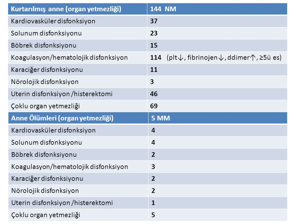 Kurtarılmış anne (organ yetmezliği)144 NM Kardiovasküler disfonksiyon37 Solunum disfonksiyonu23 Böbrek disfonksiyonu15 Koagulasyon/hematolojik disfonksiyon114 (plt↓, fibrinojen↓, ddimer↑, ≥5ü es) Karaciğer disfonksiyonu11 Nörolojik disfonksiyon3 Uterin disfonksiyon /histerektomi46 Çoklu organ yetmezliği69 Anne Ölümleri (organ yetmezliği)5 MM Kardiovasküler disfonksiyon4 Solunum disfonksiyonu4 Böbrek disfonksiyonu2 Koagulasyon/hematolojik disfonksiyon3 Karaciğer disfonksiyonu2 Nörolojik disfonksiyon2 Uterin disfonksiyon /histerektomi1 Çoklu organ yetmezliği5