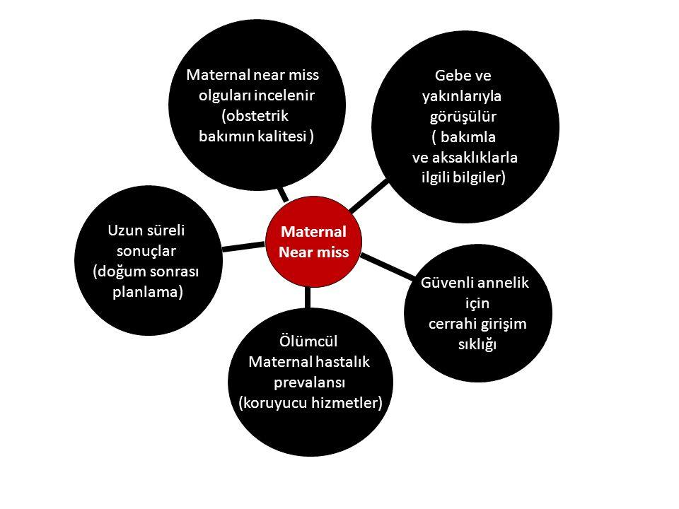 Maternal Near miss Uzun süreli sonuçlar (doğum sonrası planlama) Maternal near miss olguları incelenir (obstetrik bakımın kalitesi ) Gebe ve yakınlarıyla görüşülür ( bakımla ve aksaklıklarla ilgili bilgiler) Ölümcül Maternal hastalık prevalansı (koruyucu hizmetler) Güvenli annelik için cerrahi girişim sıklığı