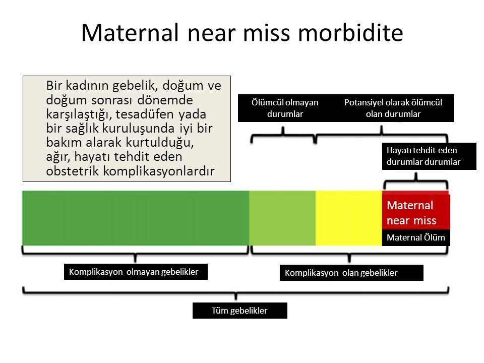 Maternal near miss morbidite Ölümcül olmayan durumlar Potansiyel olarak ölümcül olan durumlar Hayatı tehdit eden durumlar durumlar Komplikasyon olmaya