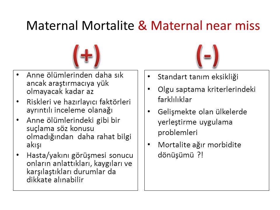 Maternal Mortalite & Maternal near miss Anne ölümlerinden daha sık ancak araştırmacıya yük olmayacak kadar az Riskleri ve hazırlayıcı faktörleri ayrıntılı inceleme olanağı Anne ölümlerindeki gibi bir suçlama söz konusu olmadığından daha rahat bilgi akışı Hasta/yakını görüşmesi sonucu onların anlattıkları, kaygıları ve karşılaştıkları durumlar da dikkate alınabilir Standart tanım eksikliği Olgu saptama kriterlerindeki farklılıklar Gelişmekte olan ülkelerde yerleştirme uygulama problemleri Mortalite ağır morbidite dönüşümü ?!