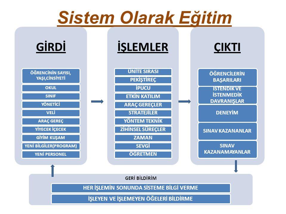 Sistem Olarak Eğitim GİRDİ ÖĞRENCİNİN SAYISI, YAŞI,CİNSİYETİ OKULSINIFYÖNETİCİVELİARAÇ GEREÇYİYECEK İÇECEKGİYİM KUŞAMYENİ BİLGİLER(PROGRAM)YENİ PERSONEL İŞLEMLER ÜNİTE SIRASIPEKİŞTİREÇİPUCUETKİN KATILIMARAÇ GEREÇLERSTRATEJİLERYÖNTEM TEKNİKZİHİNSEL SÜREÇLERZAMANSEVGİÖĞRETMEN ÇIKTI ÖĞRENCİLERİN BAŞARILARI İSTENDİK VE İSTENMEDİK DAVRANIŞLAR DENEYİMSINAV KAZANANLAR SINAV KAZANAMAYANLAR GERİ BİLDİRİM HER İŞLEMİN SONUNDA SİSTEME BİLGİ VERMEİŞLEYEN VE İŞLEMEYEN ÖĞELERİ BİLDİRME