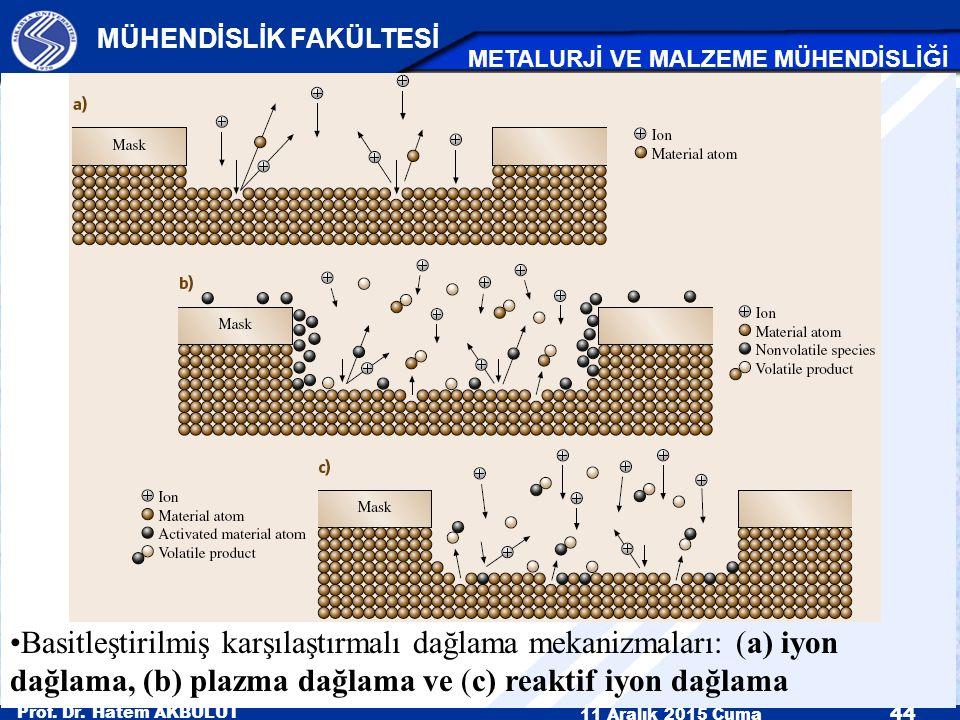 Prof. Dr. Hatem AKBULUT 11 Aralık 2015 Cuma 44 MÜHENDİSLİK FAKÜLTESİ METALURJİ VE MALZEME MÜHENDİSLİĞİ Basitleştirilmiş karşılaştırmalı dağlama mekani