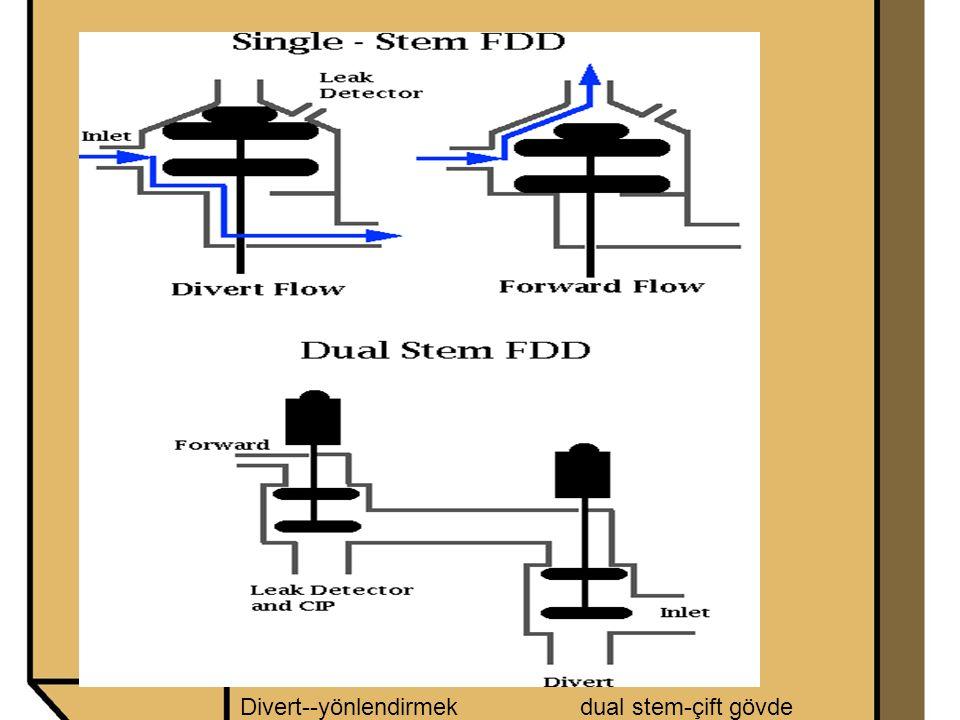 Divert--yönlendirmekdual stem-çift gövde