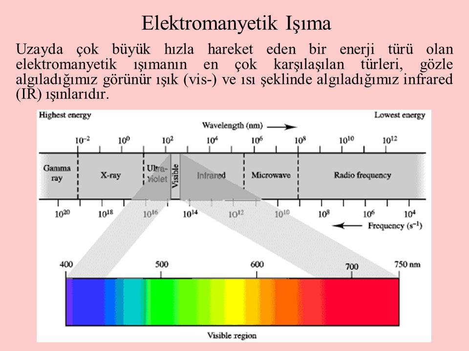 3 Elektromanyetik Işıma Uzayda çok büyük hızla hareket eden bir enerji türü olan elektromanyetik ışımanın en çok karşılaşılan türleri, gözle algıladığımız görünür ışık (vis-) ve ısı şeklinde algıladığımız infrared (IR) ışınlarıdır.