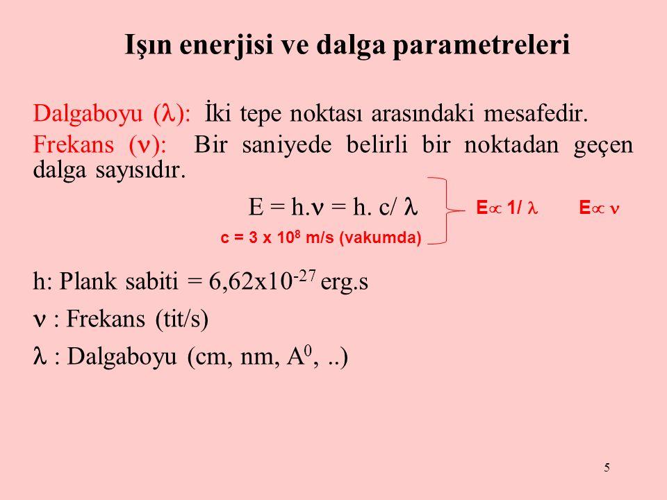 5 Işın enerjisi ve dalga parametreleri Dalgaboyu ( ): İki tepe noktası arasındaki mesafedir.