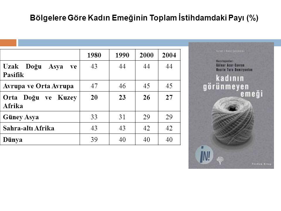 Bölgelere Göre Kadın Emeğinin Toplam İstihdamdaki Payı (%) 1980199020002004 Uzak Doğu Asya ve Pasifik 4344 Avrupa ve Orta Avrupa474645 Orta Doğu ve Ku