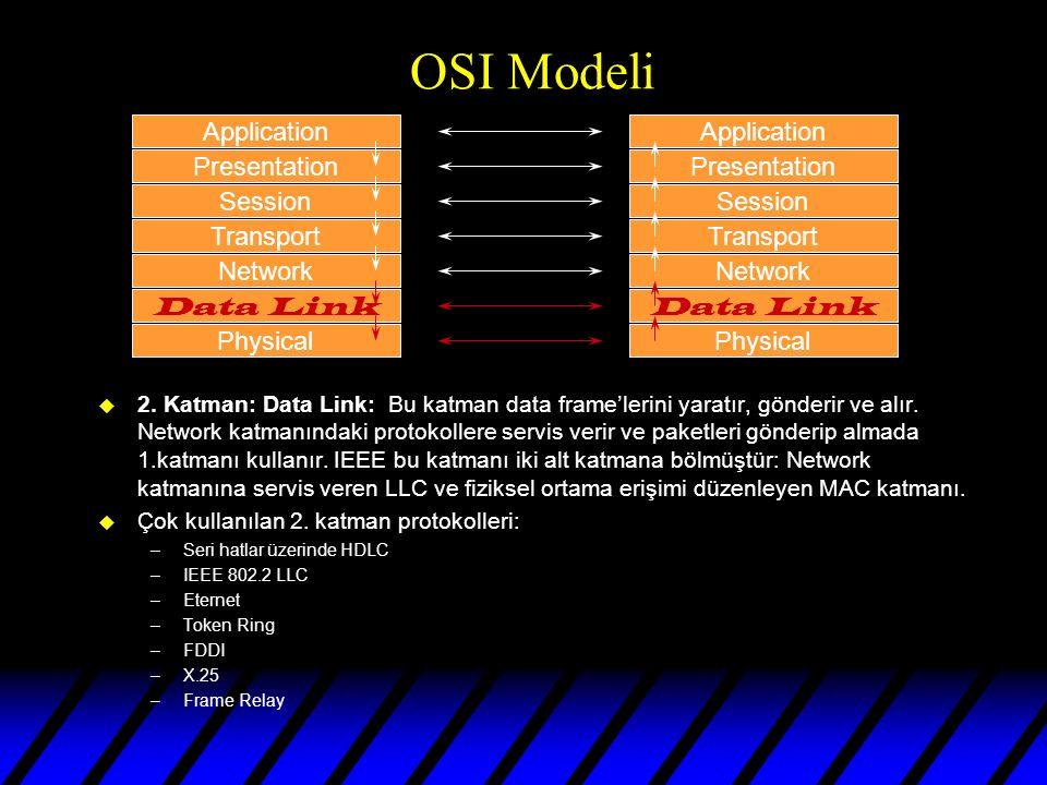 OSI Modeli u 1.