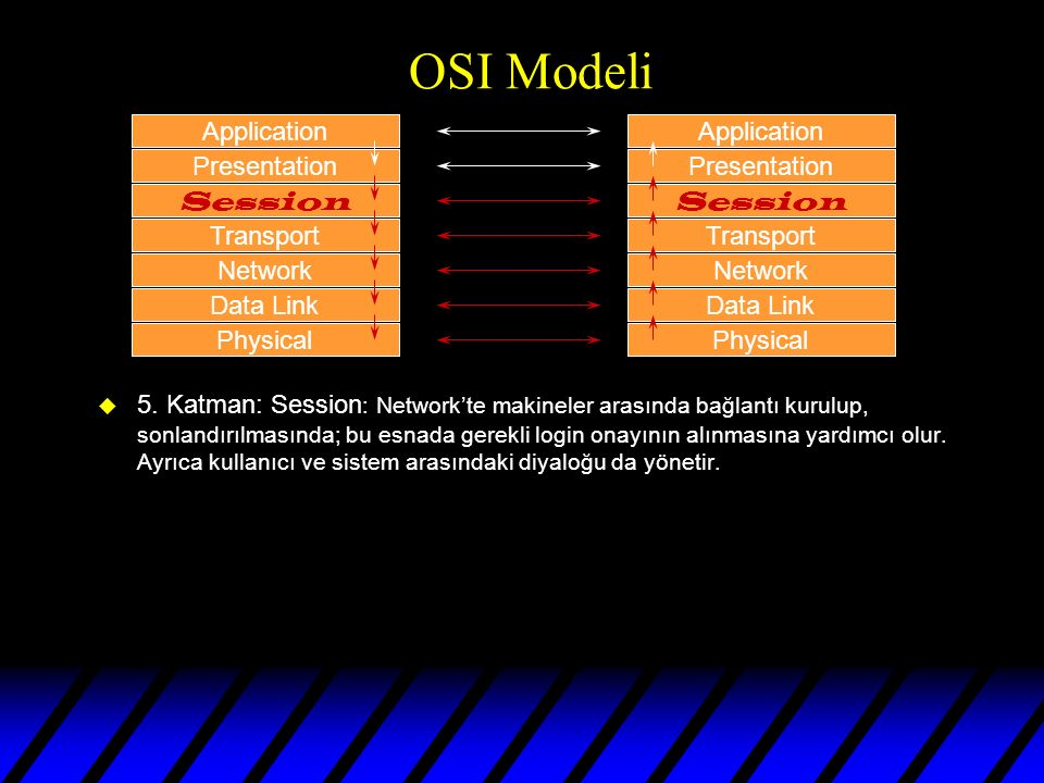 OSI Modeli u 4. Katman: Transport : Data'nın bütünlüğünden ve kalitesinden sorumludur.