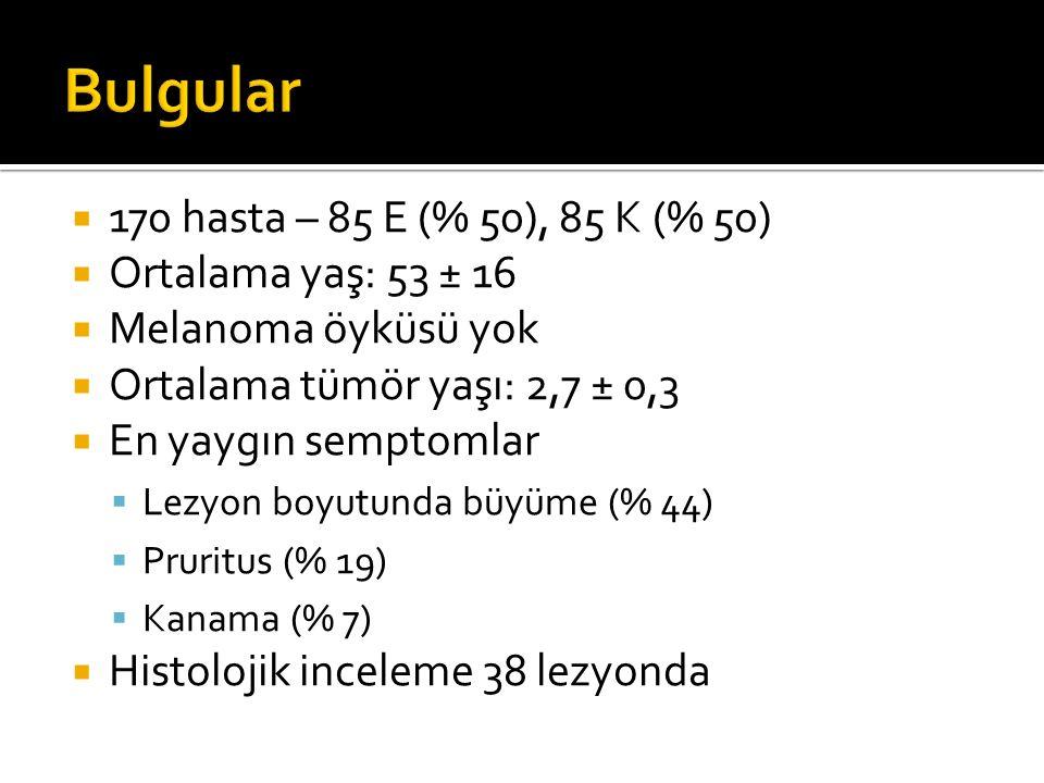  170 hasta – 85 E (% 50), 85 K (% 50)  Ortalama yaş: 53 ± 16  Melanoma öyküsü yok  Ortalama tümör yaşı: 2,7 ± 0,3  En yaygın semptomlar  Lezyon