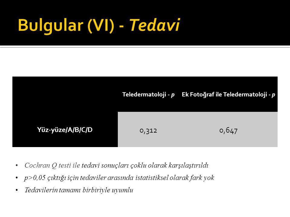 Teledermatoloji - p Ek Fotoğraf ile Teledermatoloji - p Yüz-yüze/A/B/C/D 0,3120,647 Cochran Q testi ile tedavi sonuçları çoklu olarak karşılaştırıldı
