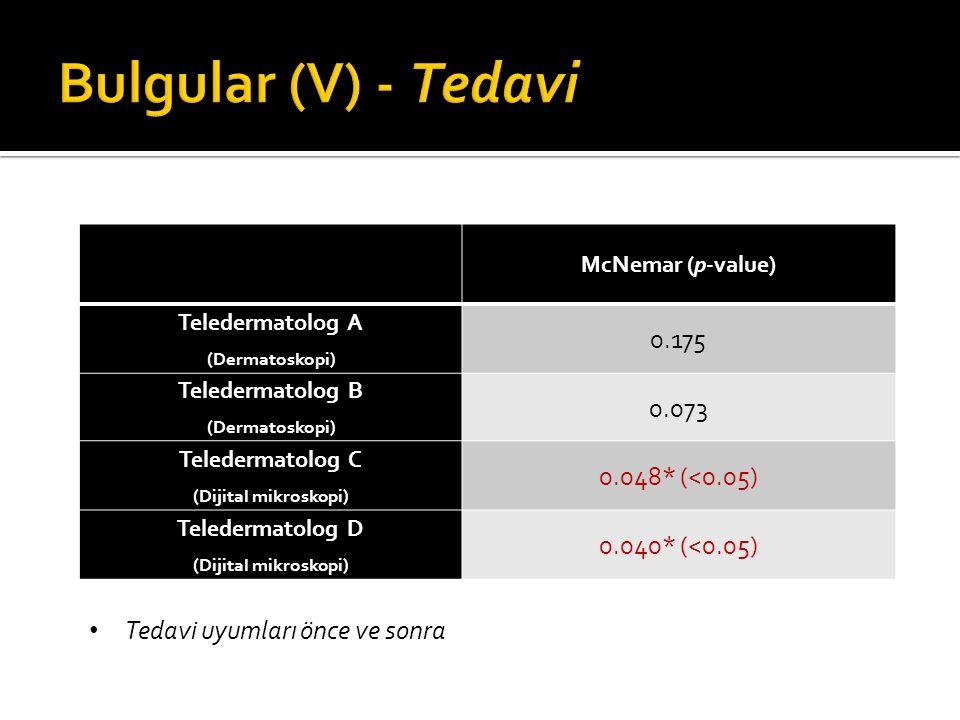McNemar (p-value) Teledermatolog A (Dermatoskopi) 0.175 Teledermatolog B (Dermatoskopi) 0.073 Teledermatolog C (Dijital mikroskopi) 0.048* (<0.05) Teledermatolog D (Dijital mikroskopi) 0.040* (<0.05) Tedavi uyumları önce ve sonra