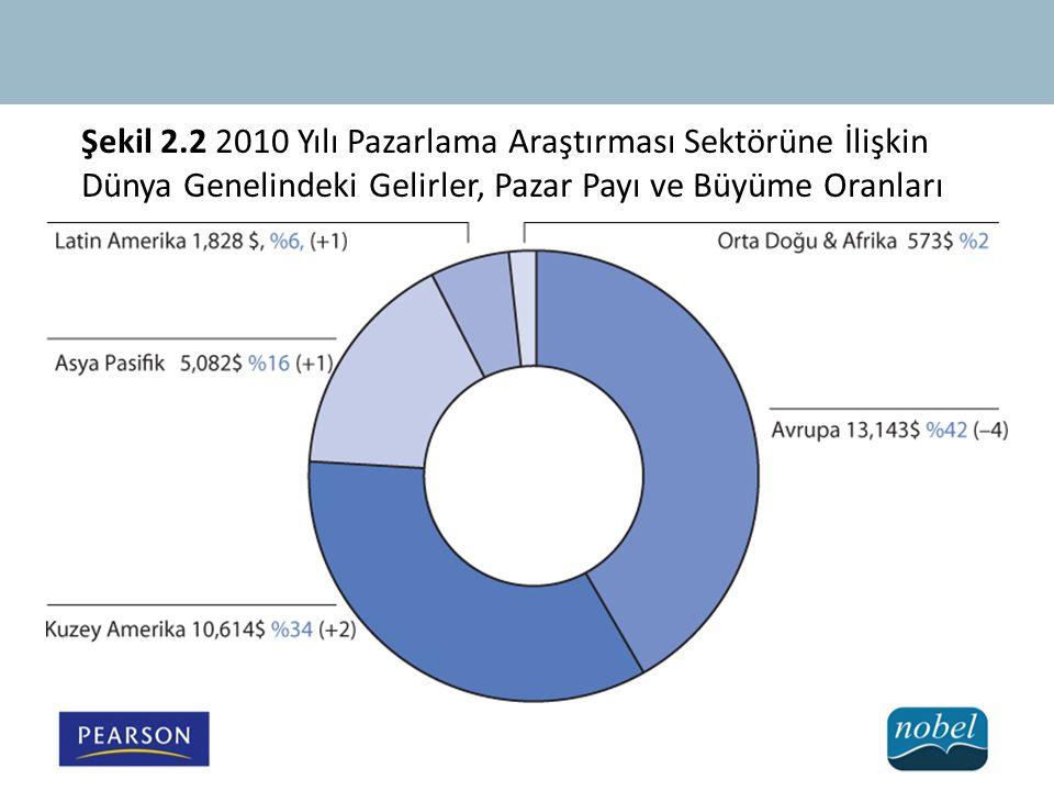 Şekil 2.2 2010 Yılı Pazarlama Araştırması Sektörüne İlişkin Dünya Genelindeki Gelirler, Pazar Payı ve Büyüme Oranları