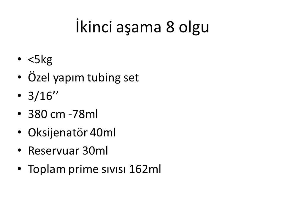 İkinci aşama 8 olgu <5kg Özel yapım tubing set 3/16'' 380 cm -78ml Oksijenatör 40ml Reservuar 30ml Toplam prime sıvısı 162ml