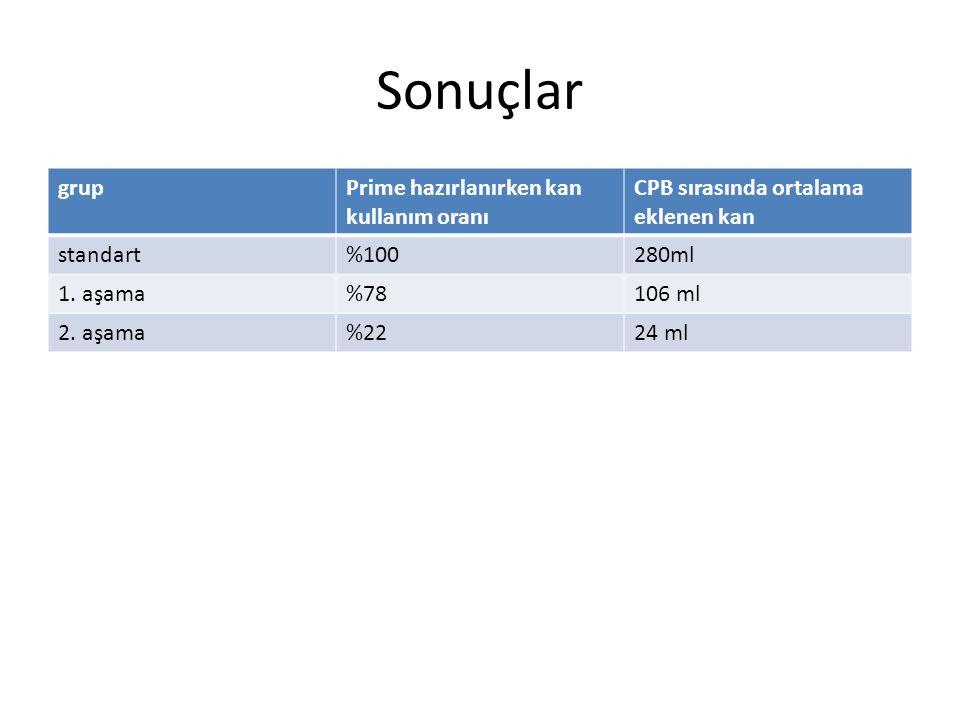 Sonuçlar grupPrime hazırlanırken kan kullanım oranı CPB sırasında ortalama eklenen kan standart%100280ml 1. aşama%78106 ml 2. aşama%2224 ml