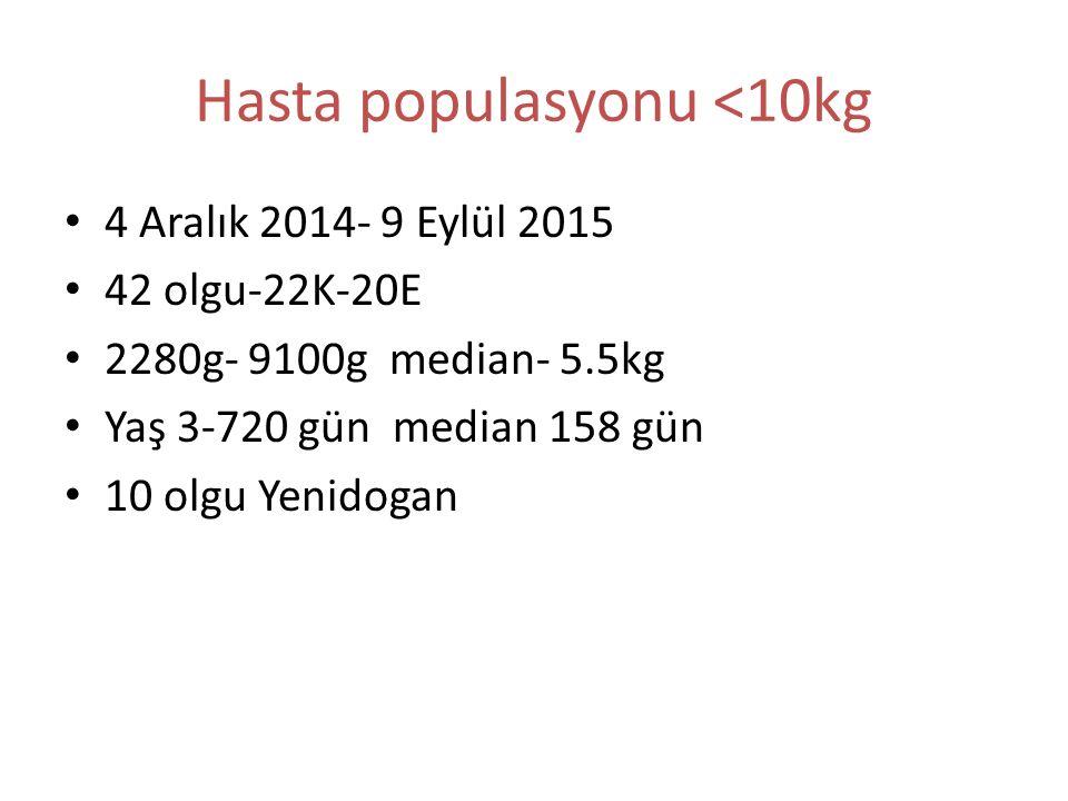 Hasta populasyonu <10kg 4 Aralık 2014- 9 Eylül 2015 42 olgu-22K-20E 2280g- 9100g median- 5.5kg Yaş 3-720 gün median 158 gün 10 olgu Yenidogan